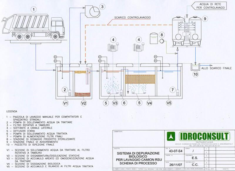 Schema di processo di Sistema di depurazione biologico per lavaggio camion RSU » Lavaggio camion compattatori rifiuti